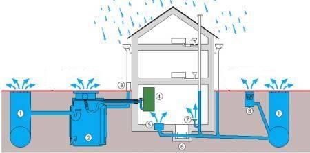 Yağmur Suyu Kanalizasyonu Temizleme